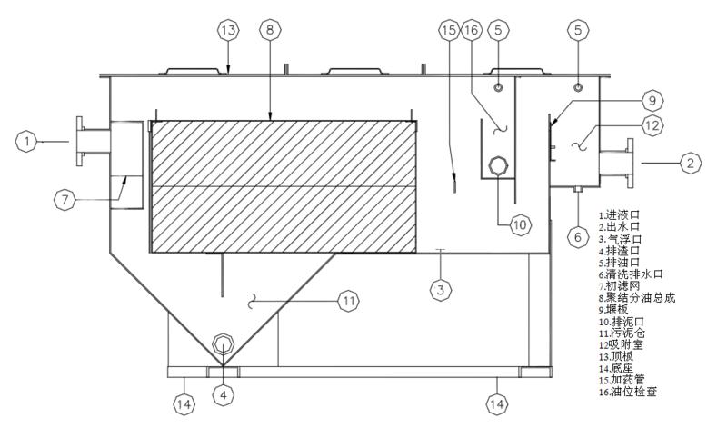 开式油水分离机(工业一体式).png
