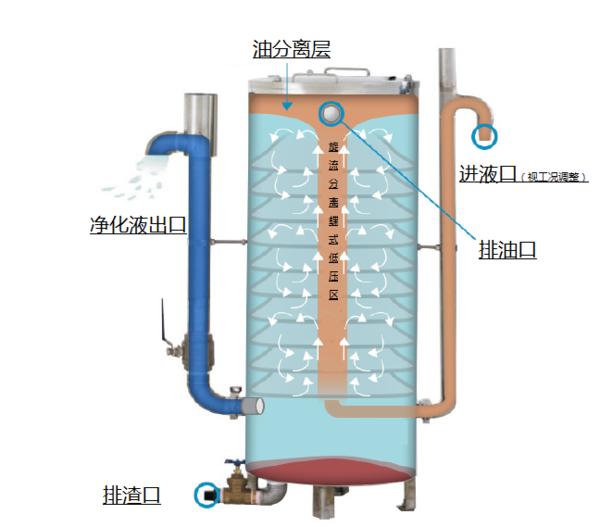 油水分离分类之重力式分离-油水分离器/机/工作原理/生产厂家/装置/设备—威尼斯网投官方网站