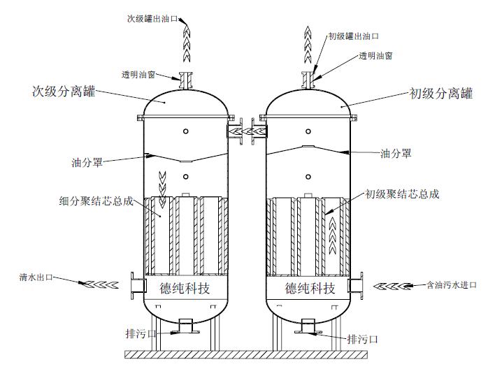 聚结式油水分离器.png