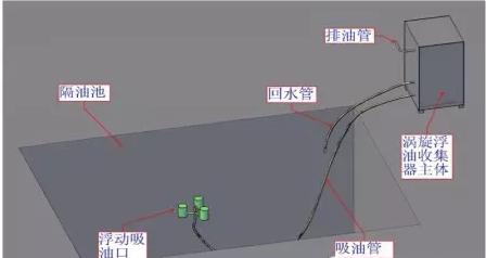 涡旋油水分离机性能特点-油水分离器/机/工作原理/生产厂家/装置/设备—威尼斯网投官方网站