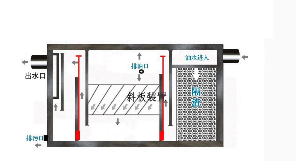 油水分离器,油水分离机/工作原理/生产厂家/装置/设备—威尼斯网投官方网站